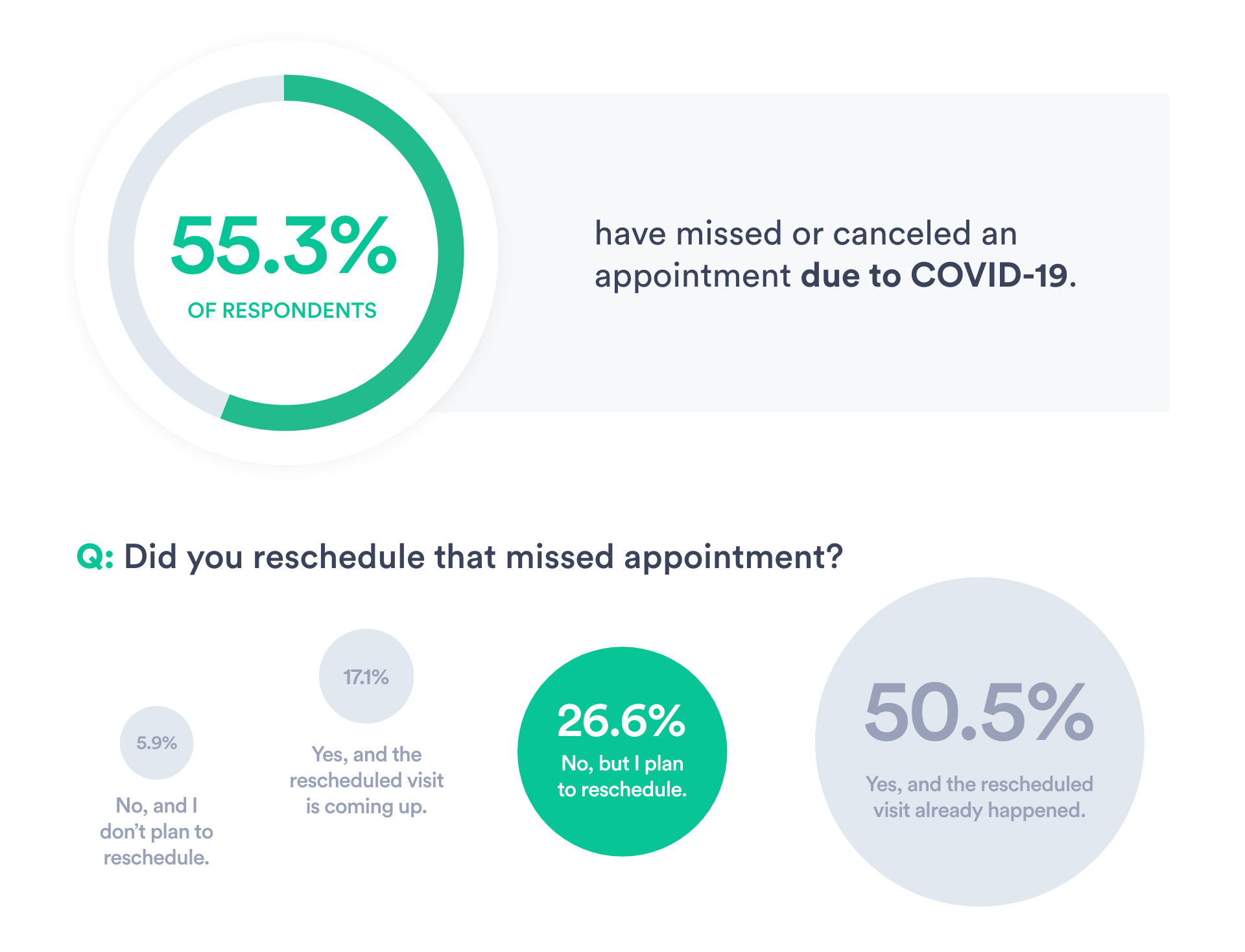 55.3 percent of respondents have missed or canceled an appointment due to COVID-19. 26.6 percent plan to reschedule.