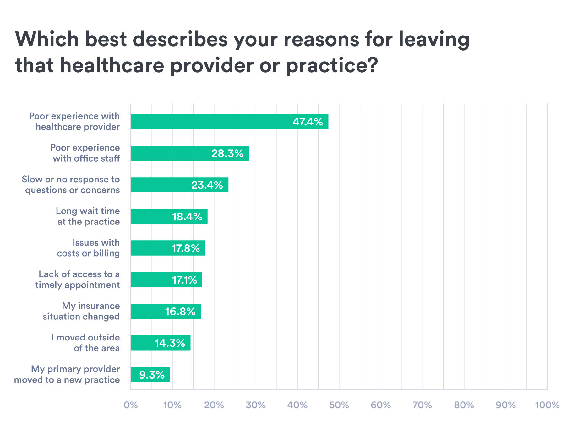 Chart with responses to the question Which best describes your reasons for leaving that healthcare provider or practice. Top answers are poor experience with healthcare provider and poor experience with office staff